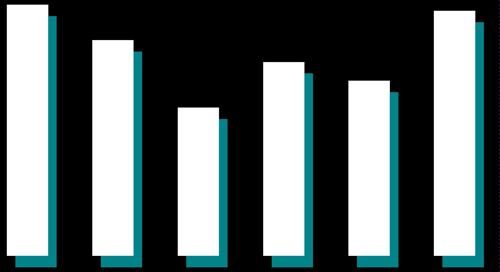 Statistikk over arbeidsplasser